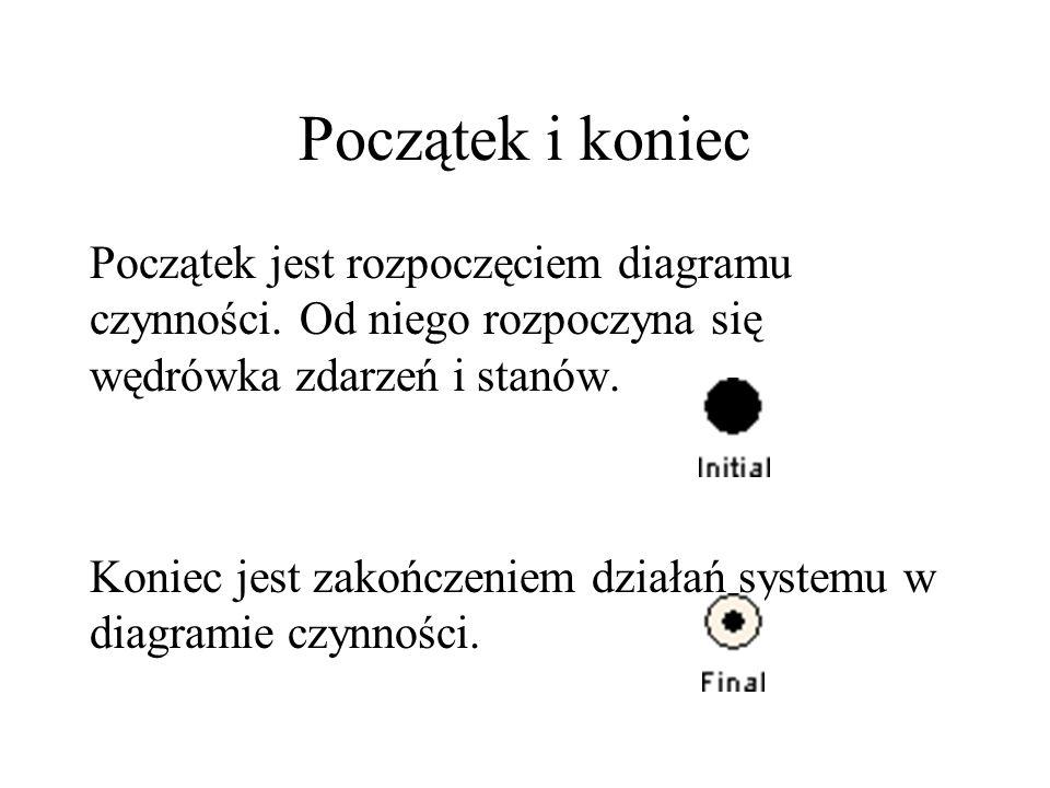 Początek i koniec Początek jest rozpoczęciem diagramu czynności.