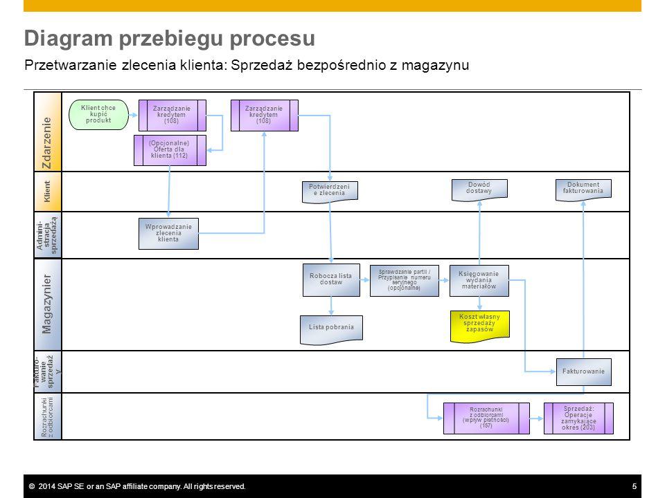 ©2014 SAP SE or an SAP affiliate company. All rights reserved.5 Diagram przebiegu procesu Przetwarzanie zlecenia klienta: Sprzedaż bezpośrednio z maga