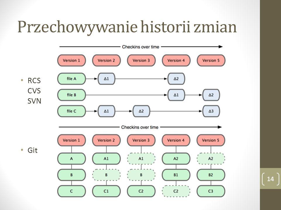 Przechowywanie historii zmian 14 RCS CVS SVN Git