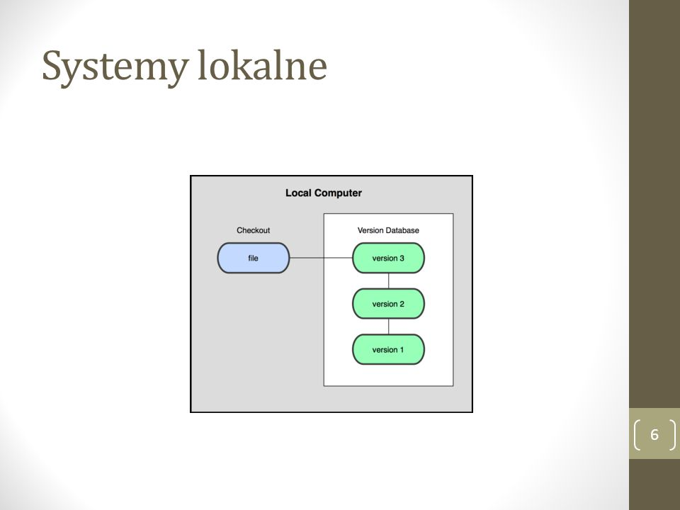 Systemy lokalne 6