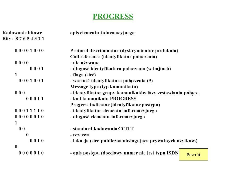 CONNECT ACKNOWLEDGE Kodowanie bitoweopis elementu informacyjnego Bity: 8 7 6 5 4 3 2 1 0 0 0 0 1 0 0 0Protocol discriminator (dyskryminator protokołu)