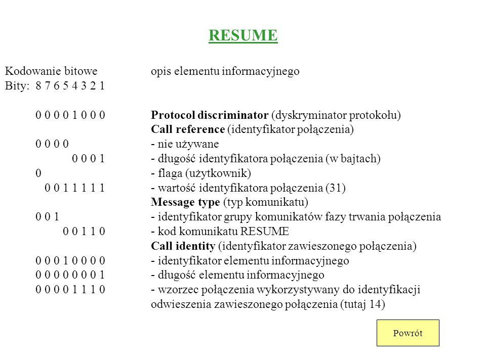 SUSPEND REJECT Kodowanie bitoweopis elementu informacyjnego Bity: 8 7 6 5 4 3 2 1 0 0 0 0 1 0 0 0Protocol discriminator (dyskryminator protokołu) Call