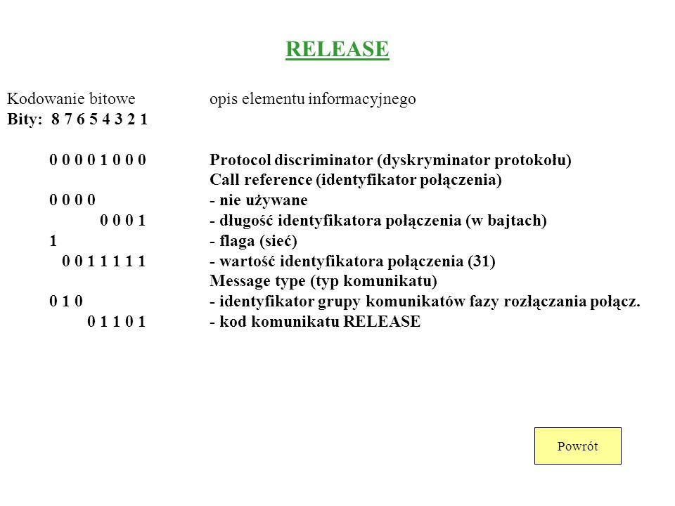 DISCONNECT Kodowanie bitoweopis elementu informacyjnego Bity: 8 7 6 5 4 3 2 1 0 0 0 0 1 0 0 0Protocol discriminator (dyskryminator protokołu) Call ref