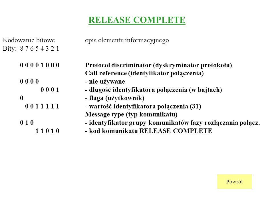 RELEASE Kodowanie bitoweopis elementu informacyjnego Bity: 8 7 6 5 4 3 2 1 0 0 0 0 1 0 0 0Protocol discriminator (dyskryminator protokołu) Call refere