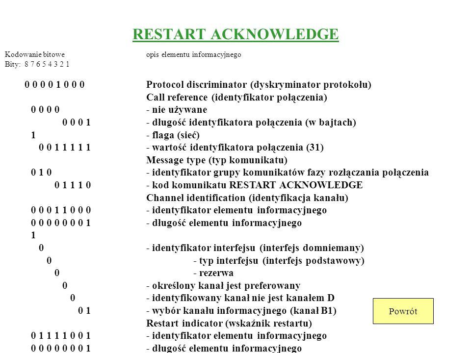 RESTART Kodowanie bitoweopis elementu informacyjnego Bity: 8 7 6 5 4 3 2 1 0 0 0 0 1 0 0 0Protocol discriminator (dyskryminator protokołu) Call refere