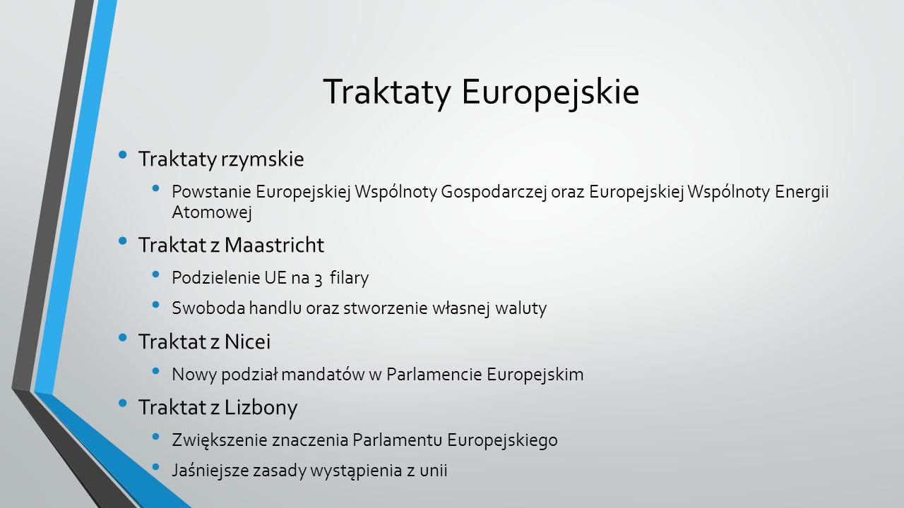 Traktaty Europejskie Traktaty rzymskie Powstanie Europejskiej Wspólnoty Gospodarczej oraz Europejskiej Wspólnoty Energii Atomowej Traktat z Maastricht Podzielenie UE na 3 filary Swoboda handlu oraz stworzenie własnej waluty Traktat z Nicei Nowy podział mandatów w Parlamencie Europejskim Traktat z Lizbony Zwiększenie znaczenia Parlamentu Europejskiego Jaśniejsze zasady wystąpienia z unii