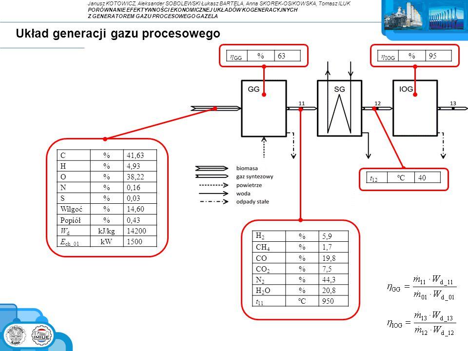 Układ z silnikiem tłokowym - założenia Praca silnika przy zasilaniu paliwem niskokalorycznym: wskaźnik względnej zmiany sprawności wytwarzania energii elektrycznej: wskaźnik względnej zmiany temperatury spalin opuszczających silnik: Podstawowe założenia dla silnika tłokowego: (dla obciążenia nominalnego) Paliwo projektowe:CH 4 =98%, N 2 =2% Sprawność wytwarzania energii elektrycznej35,0% Sprawność ogólna silnika90,0% Współczynnik nadmiaru powietrza1,3 Temperatura spalin wylotowych z silnika500ºC Temperatura spalin wylotowych z układu120ºC Janusz KOTOWICZ, Aleksander SOBOLEWSKI Łukasz BARTELA, Anna SKOREK-OSIKOWSKA, Tomasz ILUK PORÓWNANIE EFEKTYWNOŚCI EKONOMICZNEJ UKŁADÓW KOGENERACYJNYCH Z GENERATOREM GAZU PROCESOWEGO GAZELA