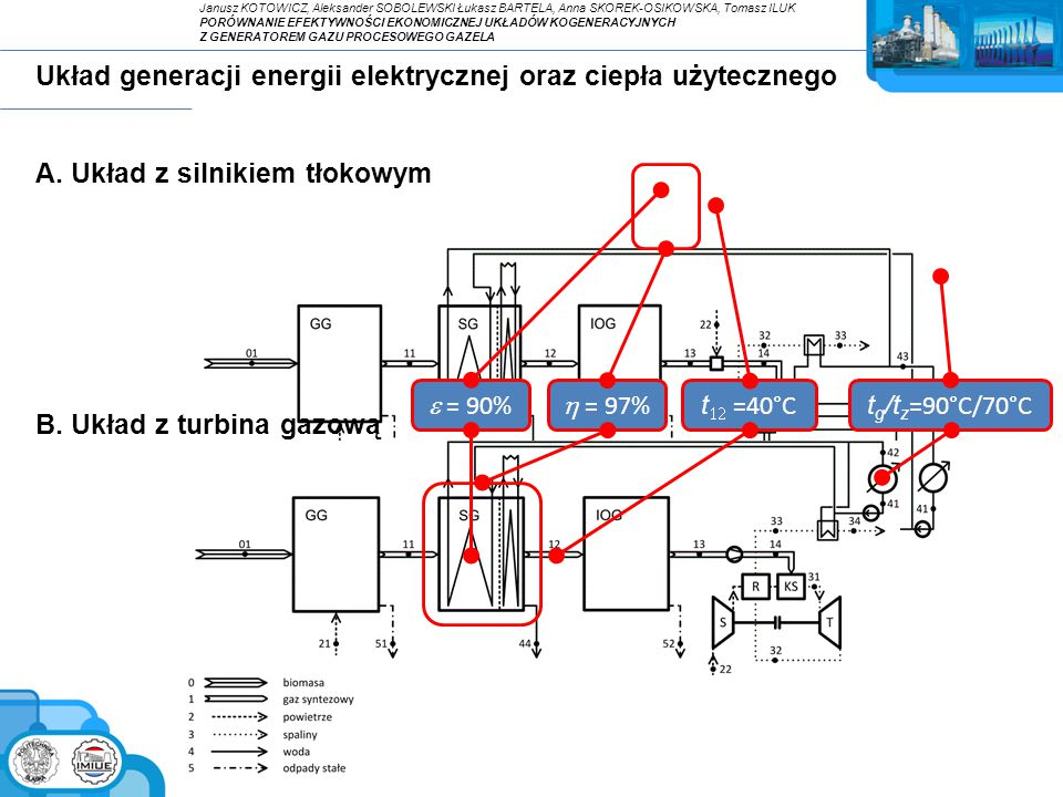 Układ z turbiną gazową - założenia Podstawowe wskaźniki efektywności turbiny gazowej: Sprawność wytwarzania energii elektrycznej: Sprawność wytwarzania energii elektrycznej ujmująca energochłonność sprężarki paliwa: Sprawność wytwarzania ciepła użytecznego: Sprawność ogólna: Podstawowe założenia dla turbiny gazowej: (dla obciążenia nominalnego) Paliwo projektowe:CH 4 =98%, N 2 =2% Temperatura spalin za komorą spalania900ºC Sprawność wewn.