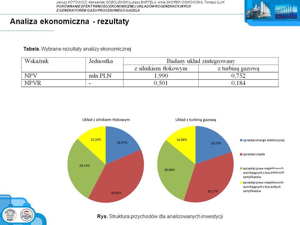 Analiza ekonomiczna - rezultaty Tabela. Wybrane rezultaty analizy ekonomicznej Rys. Struktura przychodów dla analizowanych inwestycji Janusz KOTOWICZ,