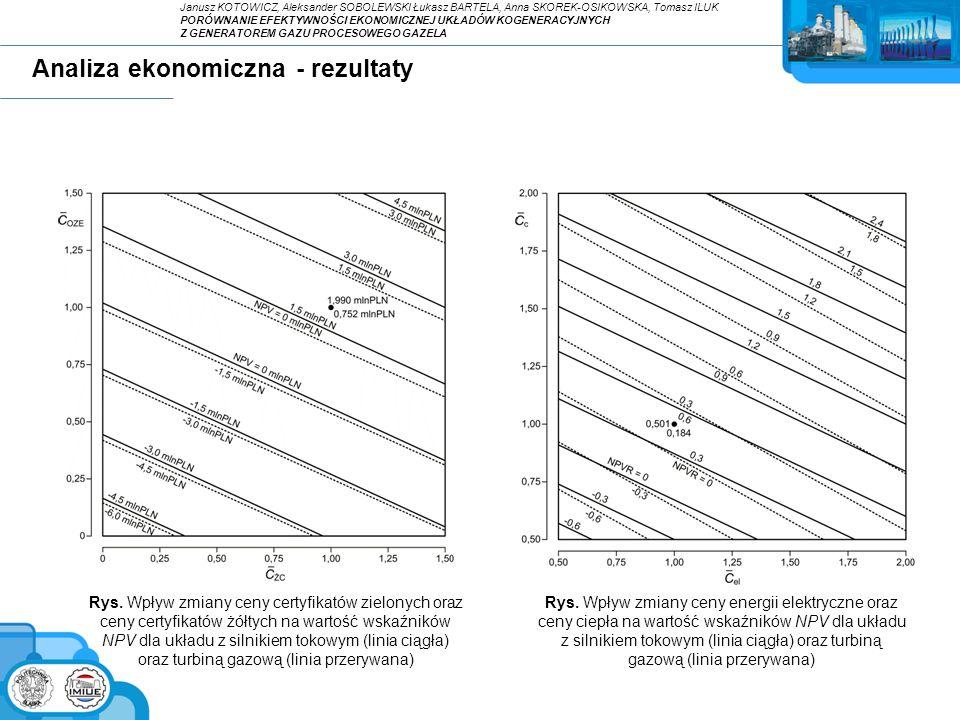 Analiza ekonomiczna - rezultaty Rys. Wpływ zmiany ceny certyfikatów zielonych oraz ceny certyfikatów żółtych na wartość wskaźników NPV dla układu z si