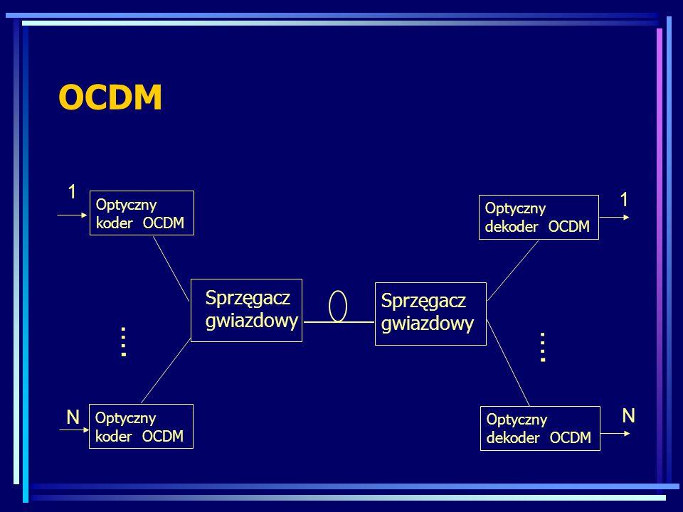 OCDM Optyczny koder OCDM …. 1 N Sprzęgacz gwiazdowy …. 1 N Optyczny koder OCDM Sprzęgacz gwiazdowy Optyczny dekoder OCDM