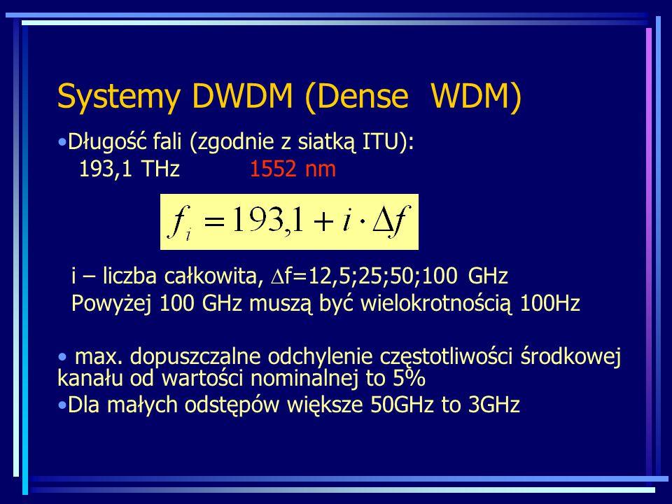 Systemy DWDM (Dense WDM) Długość fali (zgodnie z siatką ITU): 193,1 THz 1552 nm i – liczba całkowita,  f=12,5;25;50;100 GHz Powyżej 100 GHz muszą być