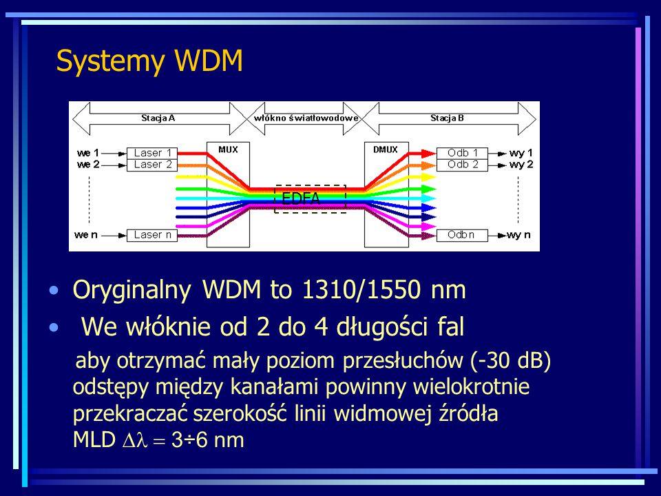 Systemy WDM Oryginalny WDM to 1310/1550 nm We włóknie od 2 do 4 długości fal aby otrzymać mały poziom przesłuchów (-30 dB) odstępy między kanałami pow