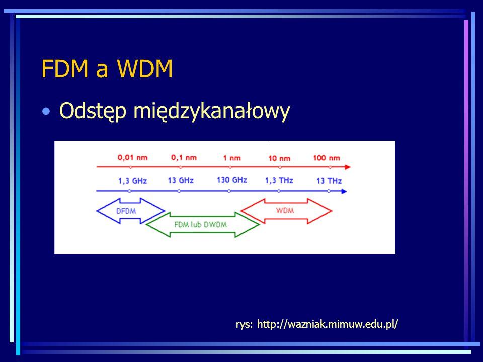 FDM a WDM Odstęp międzykanałowy rys: http://wazniak.mimuw.edu.pl/