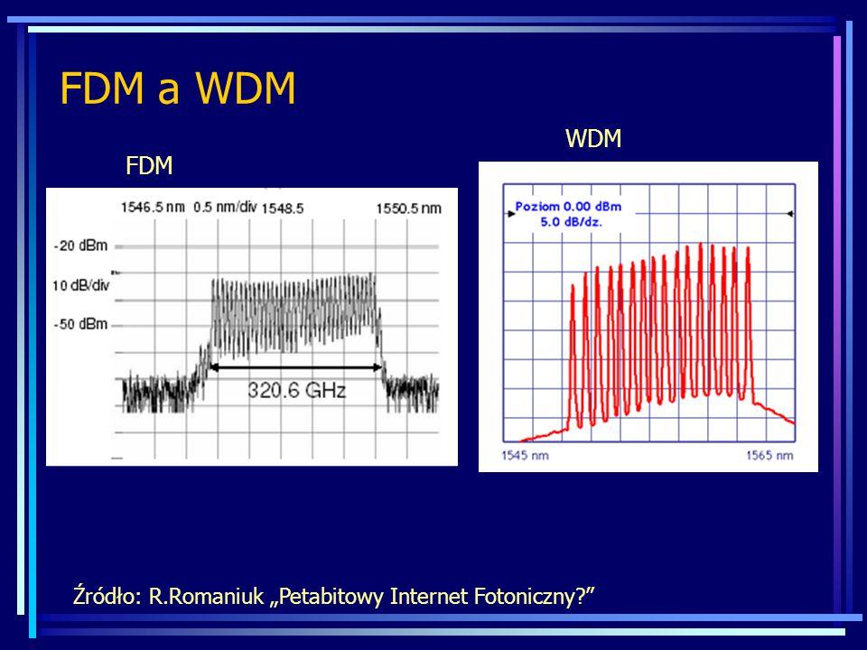 """FDM a WDM Źródło: R.Romaniuk """"Petabitowy Internet Fotoniczny?"""" FDM WDM"""