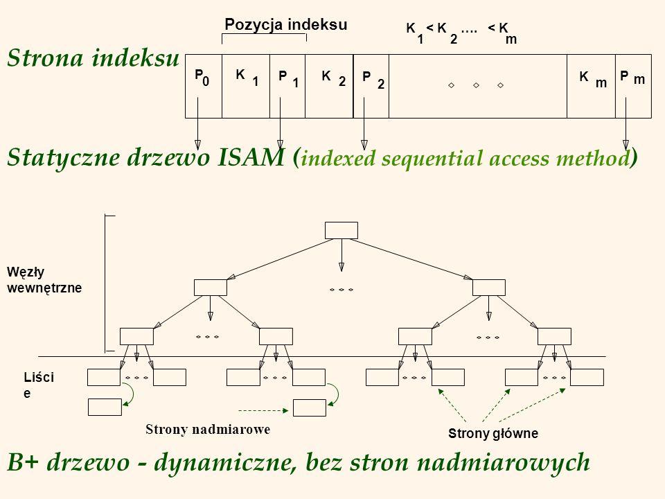 Strona indeksu Statyczne drzewo ISAM ( indexed sequential access method ) B+ drzewo - dynamiczne, bez stron nadmiarowych P 0 K 1 P 1 K 2 P 2 K m P m Pozycja indeksu Węzły wewnętrzne Strony główne Liści e Strony nadmiarowe 1 K < K ….