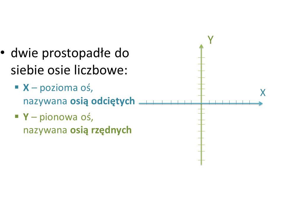 dwie prostopadłe do siebie osie liczbowe:  X – pozioma oś, nazywana osią odciętych  Y – pionowa oś, nazywana osią rzędnych Y X