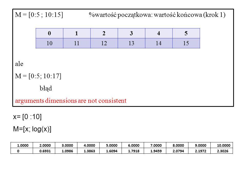 x= [0 : 0.1: 10] %wartość początkowa: krok: wartość końcowa M=[x; sind(x)] 00.10000.20000.30000.40000.50000.60000.70000.80000.90001.0000 00.00170.00350.00520.00700.00870.01050.01220.01400.01570.0175