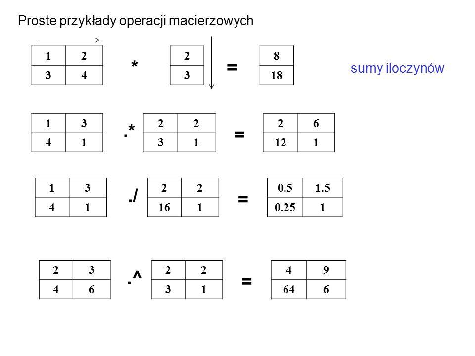 12 34 8 18 2 3 13 41 22 31 26 121 *= sumy iloczynów.* = 13 41 22 161 0.51.5 0.251./ = 23 46 22 31 49 646.^ = Proste przykłady operacji macierzowych