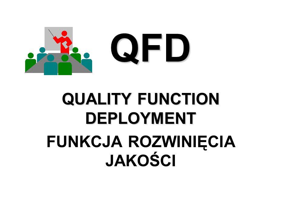 QFDRadosław Wolniak Zalecenia przy pracy z metodą QFD zasady doboru zespołu Wszyscy uczestnicy powinni być z tych samych szczebli organizacyjnych, aby swobodnie mogły być wyrażanie poglądy i pomysły, Kierownictwo powinno wspierać QFD, Należy trzymać się terminów wykonania projektu a ich przekroczenie powinno być zgłaszane kierownictwu