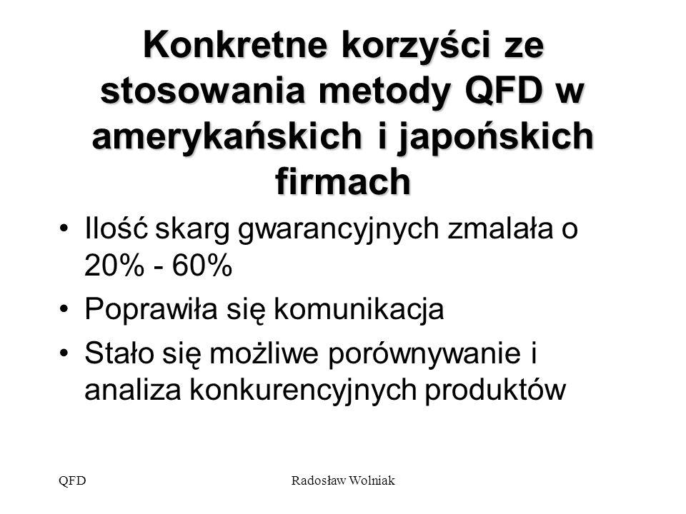 QFDRadosław Wolniak Konkretne korzyści ze stosowania metody QFD w amerykańskich i japońskich firmach Ilość skarg gwarancyjnych zmalała o 20% - 60% Pop