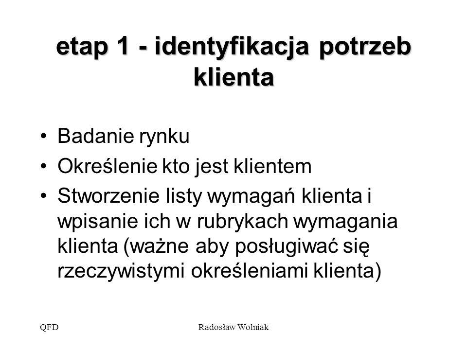QFDRadosław Wolniak etap 1 - identyfikacja potrzeb klienta Badanie rynku Określenie kto jest klientem Stworzenie listy wymagań klienta i wpisanie ich