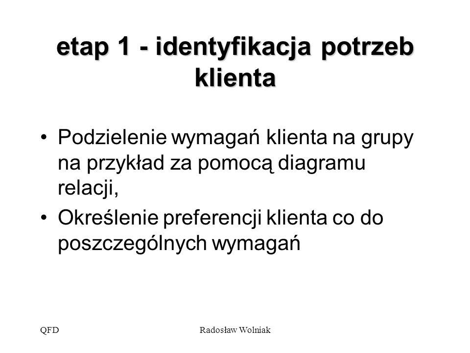 QFDRadosław Wolniak etap 1 - identyfikacja potrzeb klienta Podzielenie wymagań klienta na grupy na przykład za pomocą diagramu relacji, Określenie pre