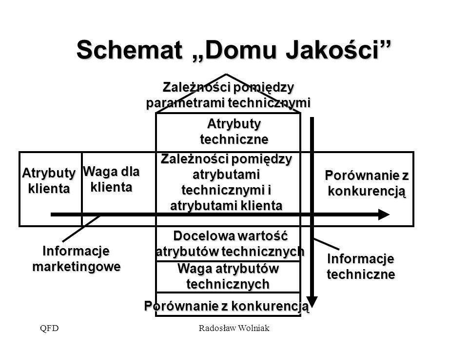 """QFDRadosław Wolniak Schemat """"Domu Jakości"""" Atrybuty klienta Atrybuty techniczne Waga dla klienta Porównanie z konkurencją Waga atrybutów technicznych"""