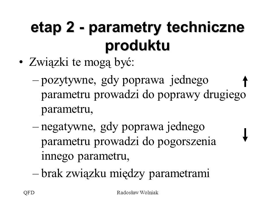 QFDRadosław Wolniak Związki te mogą być: –pozytywne, gdy poprawa jednego parametru prowadzi do poprawy drugiego parametru, –negatywne, gdy poprawa jed