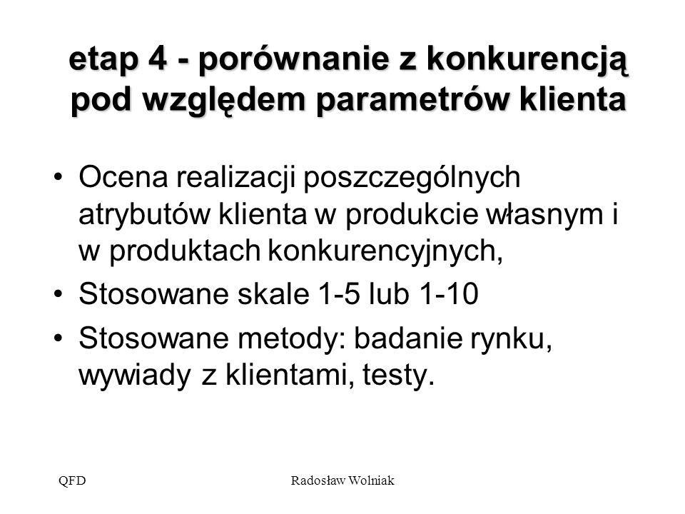 QFDRadosław Wolniak etap 4 - porównanie z konkurencją pod względem parametrów klienta Ocena realizacji poszczególnych atrybutów klienta w produkcie wł
