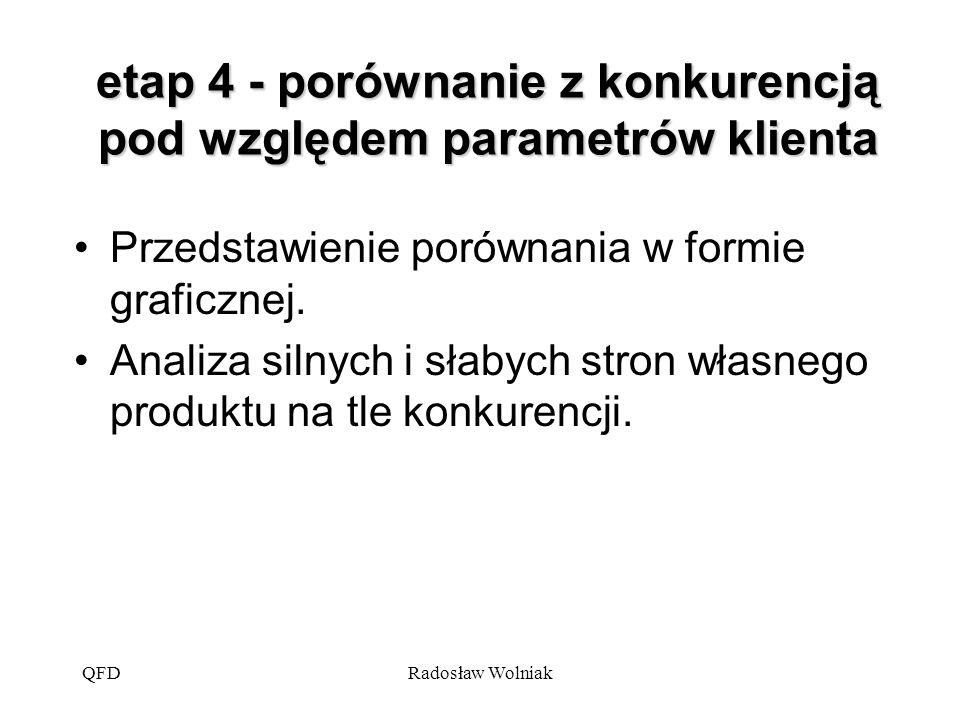 QFDRadosław Wolniak etap 4 - porównanie z konkurencją pod względem parametrów klienta Przedstawienie porównania w formie graficznej. Analiza silnych i