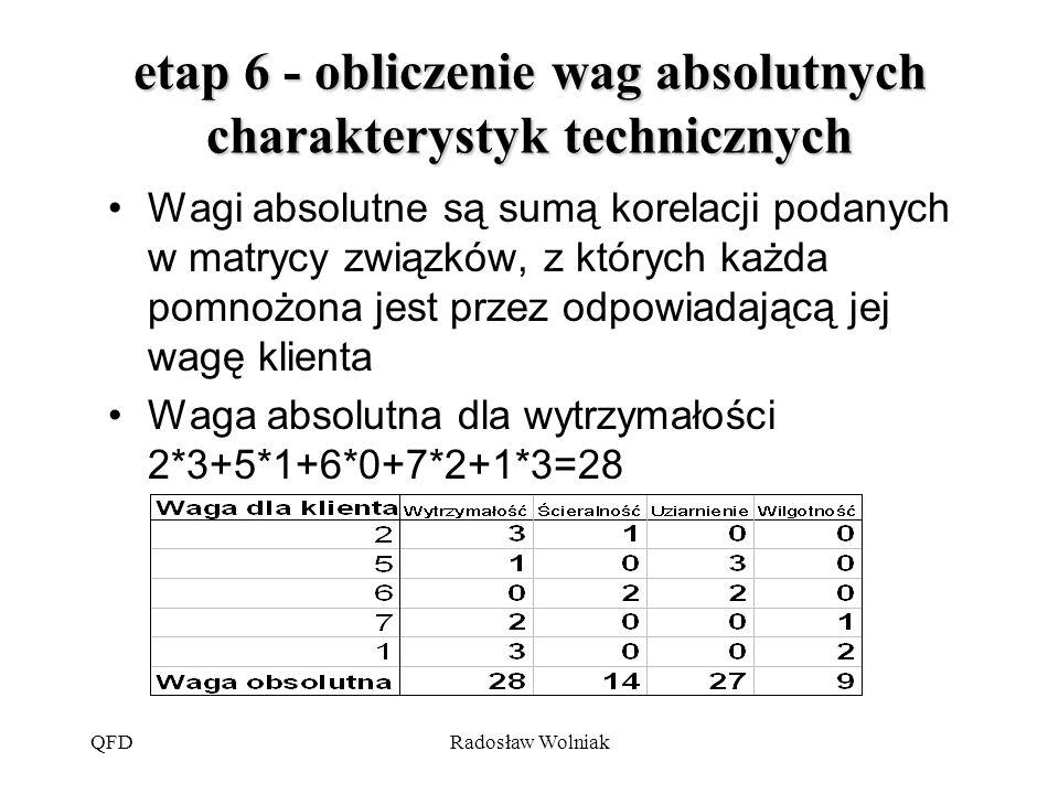 QFDRadosław Wolniak etap 6 - obliczenie wag absolutnych charakterystyk technicznych Wagi absolutne są sumą korelacji podanych w matrycy związków, z kt