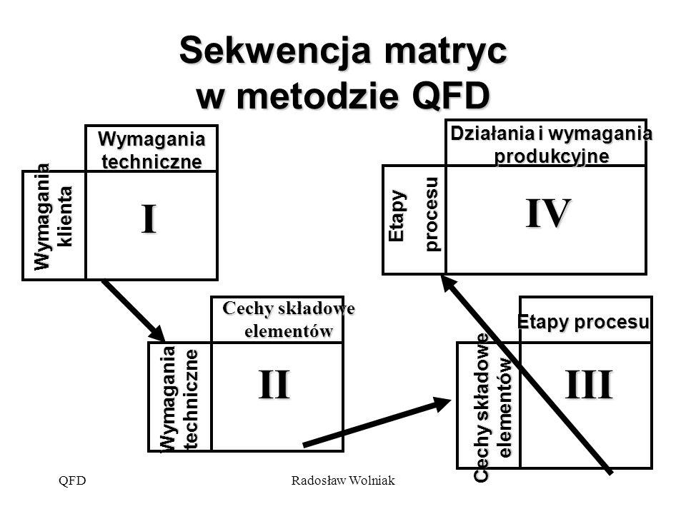 QFDRadosław Wolniak Sekwencja matryc w metodzie QFD Wymagania klienta Wymagania techniczne I Cechy składowe elementów Etapy procesu Etapy procesu proc