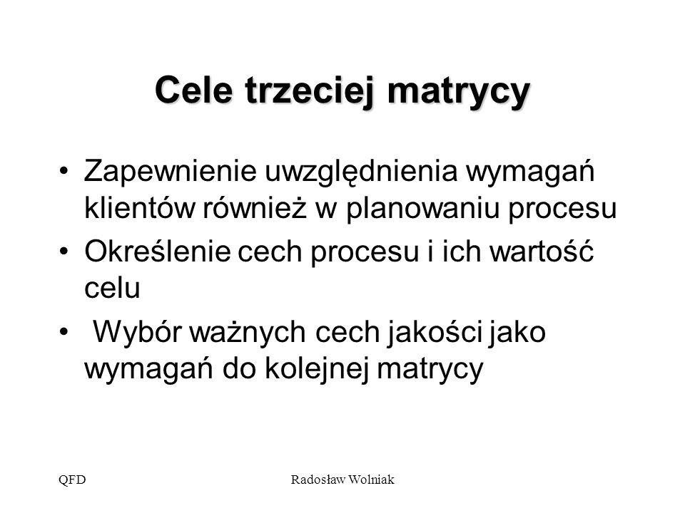 QFDRadosław Wolniak Cele trzeciej matrycy Zapewnienie uwzględnienia wymagań klientów również w planowaniu procesu Określenie cech procesu i ich wartoś