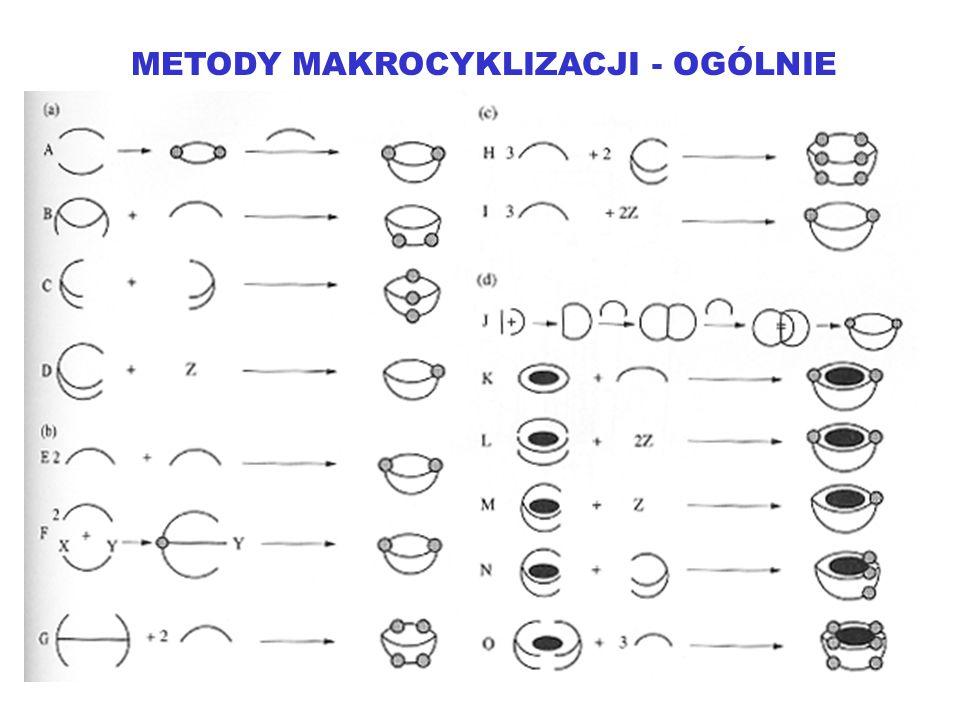 METODY MAKROCYKLIZACJI - OGÓLNIE