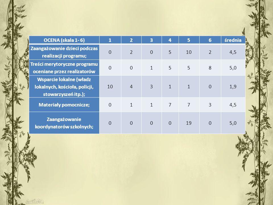 OCENA (skala 1- 6)123456średnia Zaangażowanie dzieci podczas realizacji programu; 02051024,5 Treści merytoryczne programu oceniane przez realizatorów 0015585,0 Wsparcie lokalne (władz lokalnych, kościoła, policji, stowarzyszeń itp.); 10431101,9 Materiały pomocnicze;0117734,5 Zaangażowanie koordynatorów szkolnych; 00001905,0