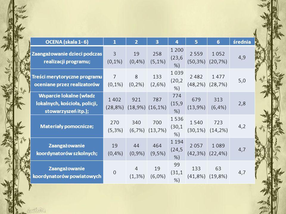 OCENA (skala 1- 6)123456średnia Zaangażowanie dzieci podczas realizacji programu; 3 (0,1%) 19 (0,4%) 258 (5,1%) 1 200 (23,6 %) 2 559 (50,3%) 1 052 (20,7%) 4,9 Treści merytoryczne programu oceniane przez realizatorów 7 (0,1%) 8 (0,2%) 133 (2,6%) 1 039 (20,2 %) 2 482 (48,2%) 1 477 (28,7%) 5,0 Wsparcie lokalne (władz lokalnych, kościoła, policji, stowarzyszeń itp.); 1 402 (28,8%) 921 (18,9%) 787 (16,1%) 774 (15,9 %) 679 (13,9%) 313 (6,4%) 2,8 Materiały pomocnicze; 270 (5,3%) 340 (6,7%) 700 (13,7%) 1 536 (30,1 %) 1 540 (30,1%) 723 (14,2%) 4,2 Zaangażowanie koordynatorów szkolnych; 19 (0,4%) 44 (0,9%) 464 (9,5%) 1 194 (24,5 %) 2 057 (42,3%) 1 089 (22,4%) 4,7 Zaangażowanie koordynatorów powiatowych 0 4 (1,3%) 19 (6,0%) 99 (31,1 %) 133 (41,8%) 63 (19,8%) 4,7