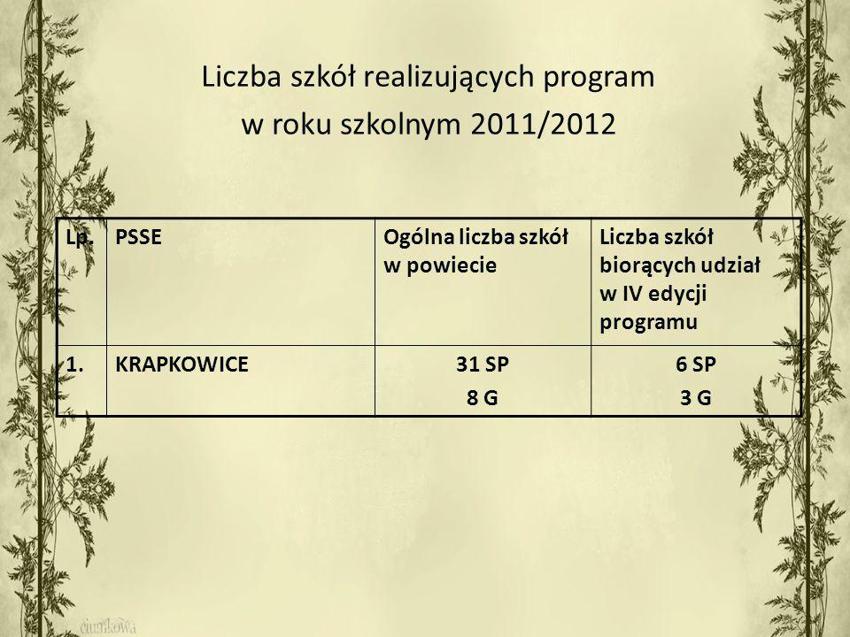 Liczba szkół realizujących program w roku szkolnym 2011/2012 Lp.PSSEOgólna liczba szkół w powiecie Liczba szkół biorących udział w IV edycji programu 1.KRAPKOWICE31 SP 8 G 6 SP 3 G