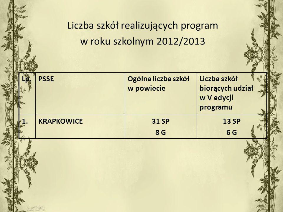 Liczba szkół realizujących program w roku szkolnym 2012/2013 Lp.PSSEOgólna liczba szkół w powiecie Liczba szkół biorących udział w V edycji programu 1.KRAPKOWICE31 SP 8 G 13 SP 6 G