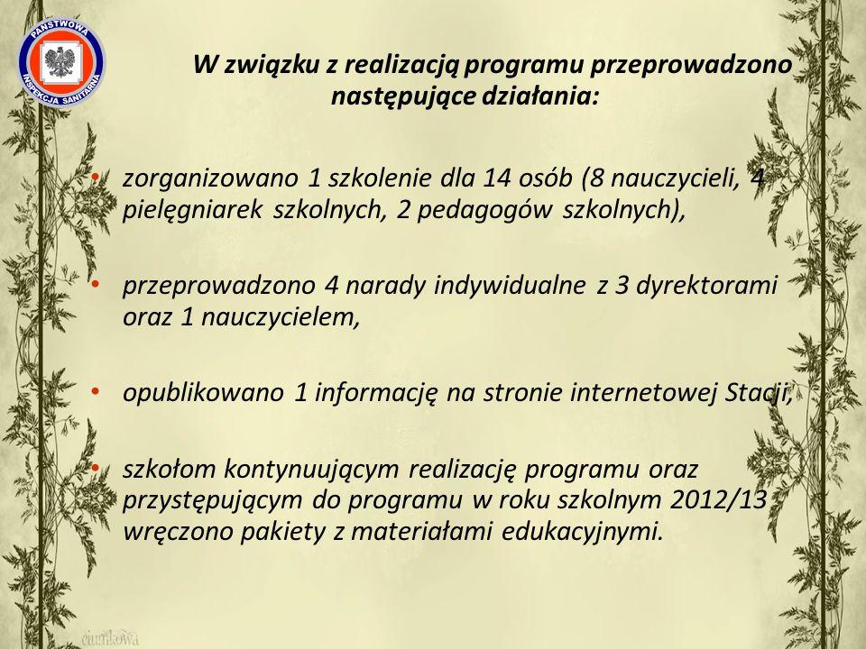 W związku z realizacją programu przeprowadzono następujące działania: zorganizowano 1 szkolenie dla 14 osób (8 nauczycieli, 4 pielęgniarek szkolnych, 2 pedagogów szkolnych), przeprowadzono 4 narady indywidualne z 3 dyrektorami oraz 1 nauczycielem, opublikowano 1 informację na stronie internetowej Stacji, szkołom kontynuującym realizację programu oraz przystępującym do programu w roku szkolnym 2012/13 wręczono pakiety z materiałami edukacyjnymi.