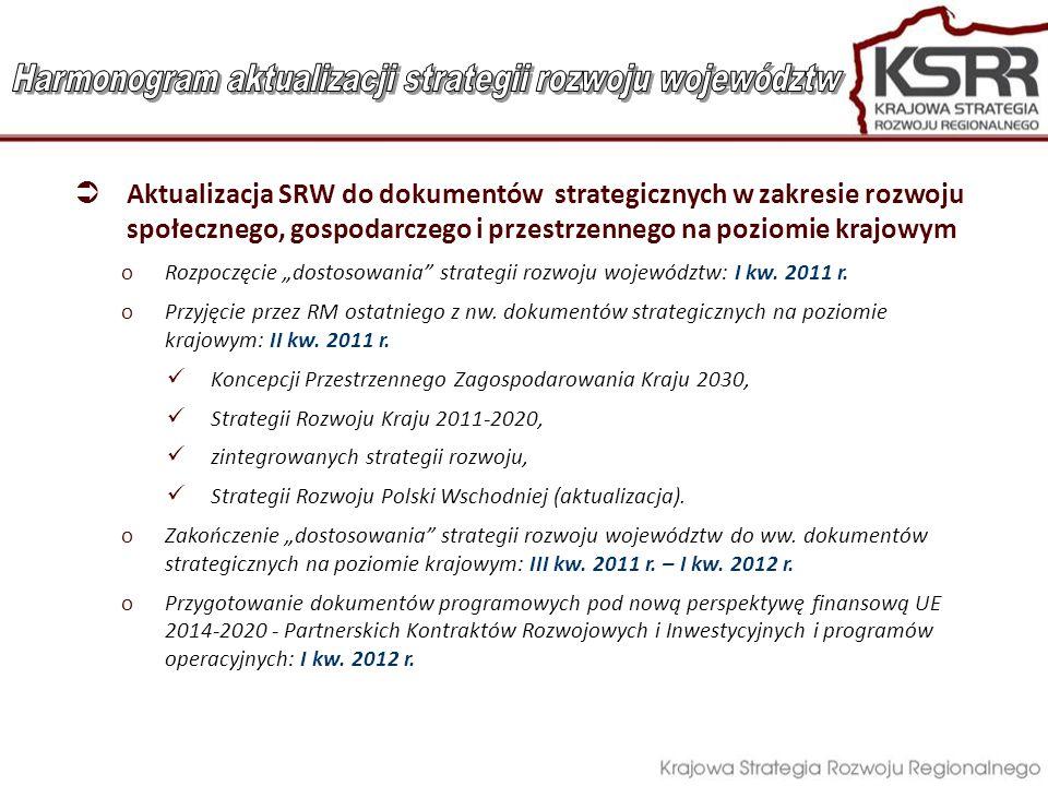 """ Aktualizacja SRW do dokumentów strategicznych w zakresie rozwoju społecznego, gospodarczego i przestrzennego na poziomie krajowym oRozpoczęcie """"dostosowania strategii rozwoju województw: I kw."""
