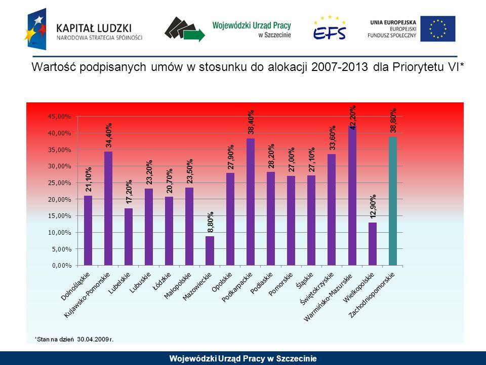 Wojewódzki Urząd Pracy w Szczecinie Wartość podpisanych umów w stosunku do alokacji 2007-2013 dla Priorytetu VII*