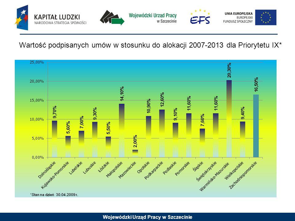 Wojewódzki Urząd Pracy w Szczecinie Alokacja 2 547 144,00 zł W tym: -wsparcie finansowe EFS: 2 165 072,40 zł -wsparcie finansowe krajowe: 382 071,60 zł