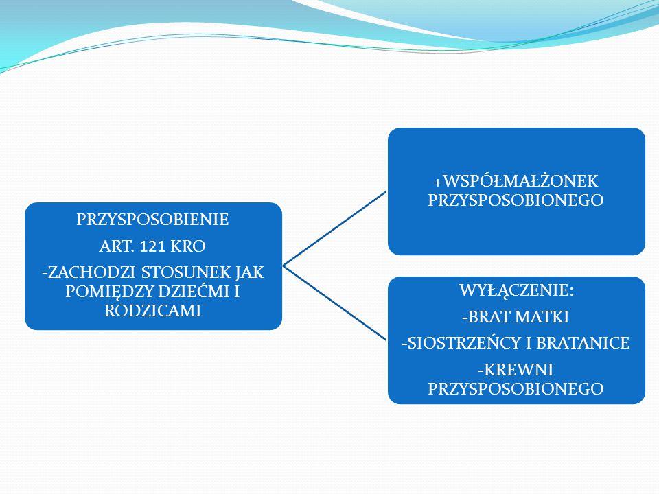 PRZYSPOSOBIENIE ART. 121 KRO -ZACHODZI STOSUNEK JAK POMIĘDZY DZIEĆMI I RODZICAMI +WSPÓŁMAŁŻONEK PRZYSPOSOBIONEGO WYŁĄCZENIE: -BRAT MATKI -SIOSTRZEŃCY