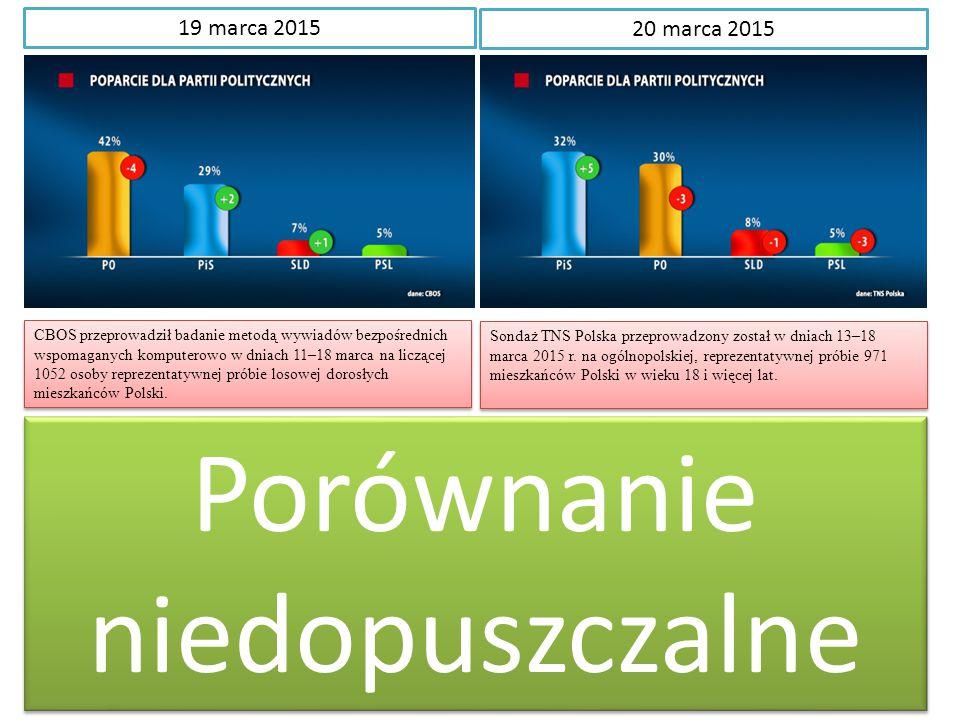 19 marca 2015 20 marca 2015 CBOS przeprowadził badanie metodą wywiadów bezpośrednich wspomaganych komputerowo w dniach 11–18 marca na liczącej 1052 osoby reprezentatywnej próbie losowej dorosłych mieszkańców Polski.