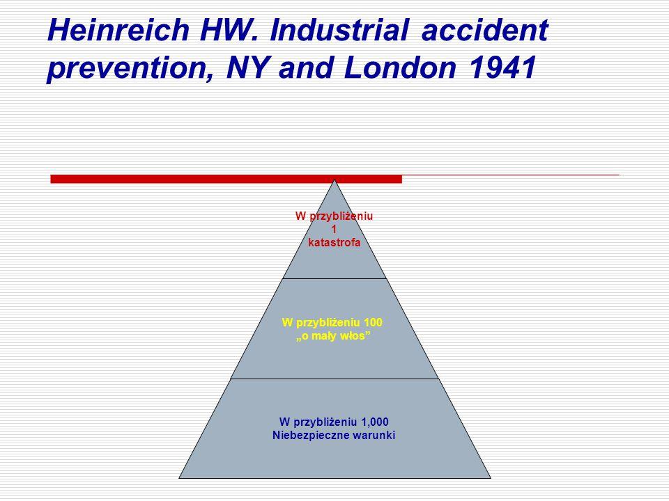 """Heinreich HW. Industrial accident prevention, NY and London 1941 W przybliżeniu 1 katastrofa W przybliżeniu 100 """"o mały włos"""" W przybliżeniu 1,000 Nie"""