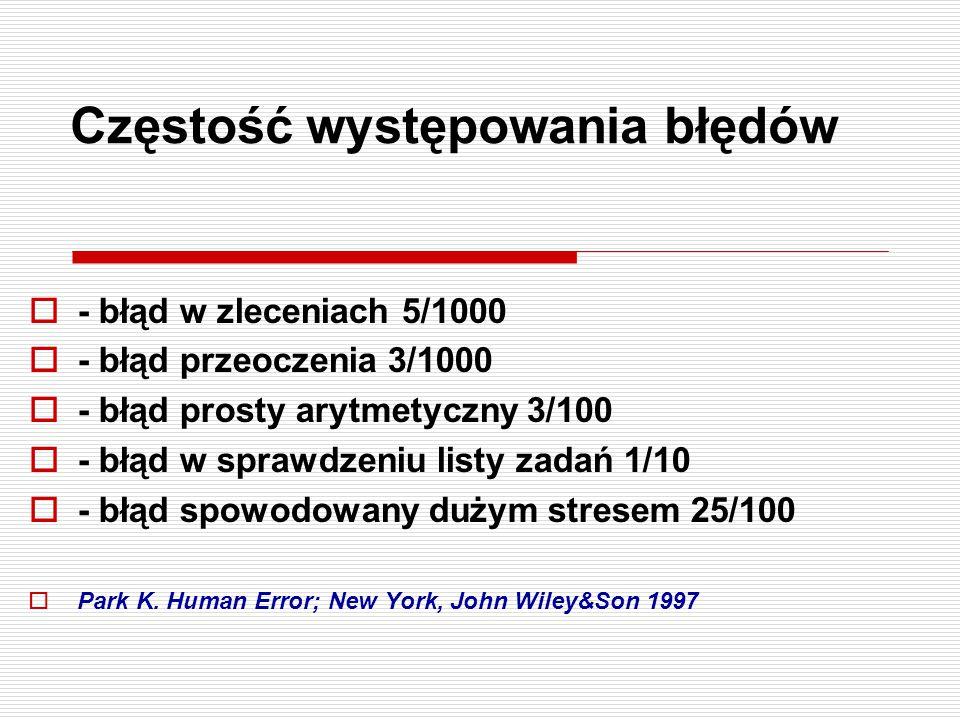 Częstość występowania błędów  - błąd w zleceniach 5/1000  - błąd przeoczenia 3/1000  - błąd prosty arytmetyczny 3/100  - błąd w sprawdzeniu listy