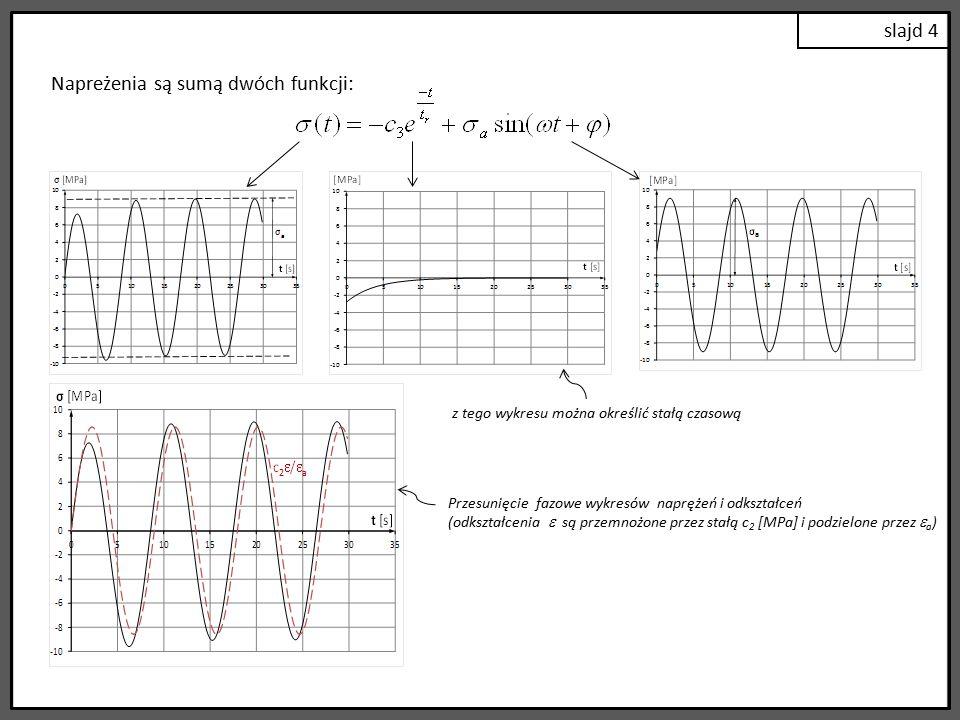 slajd 4 Przesunięcie fazowe wykresów naprężeń i odkształceń (odkształcenia  są przemnożone przez stałą c 2 [MPa] i podzielone przez  a ) Napreżenia są sumą dwóch funkcji: z tego wykresu można określić stałą czasową