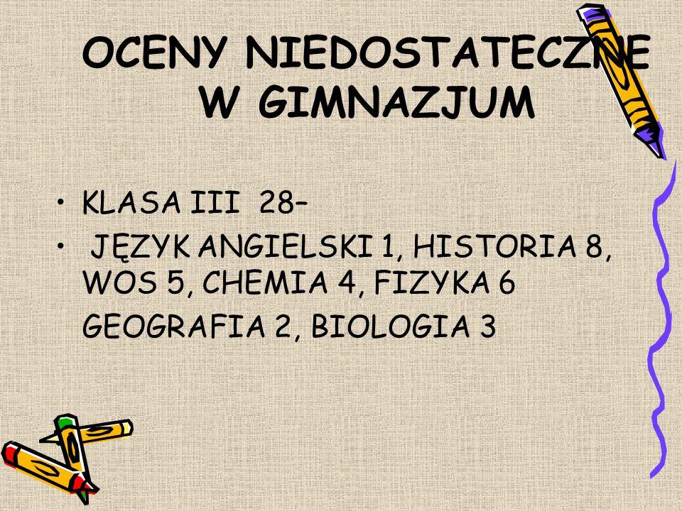 OCENY NIEDOSTATECZNE W GIMNAZJUM KLASA I 7 – MATEMATYKA 3, BIOLOGIA 2, GEOGRAFIA 1, CHEMIA 1 KLASA II 3 -HISTORIA 1, WOS 1, CHEMIA 1