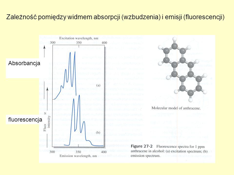 Zależność pomiędzy widmem absorpcji (wzbudzenia) i emisji (fluorescencji) Absorbancja fluorescencja